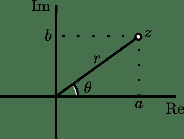 Forma polar y rectangular de un complejo