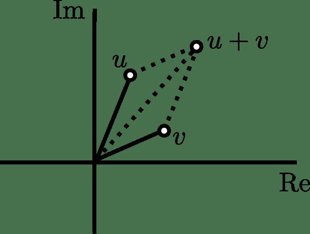 Suma de números complejos