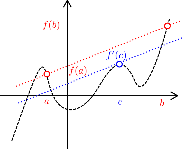 Intuición geométrica del teorema del valor medio