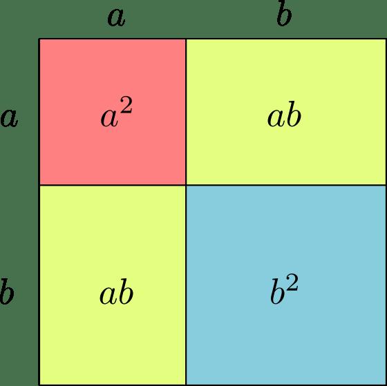 Binomio al cuadrado mostrado geométricamente