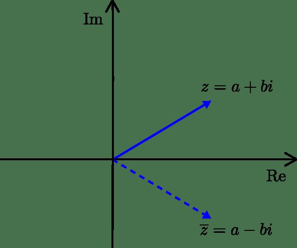 La conjugación compleja se comporta como una reflexión en el eje x