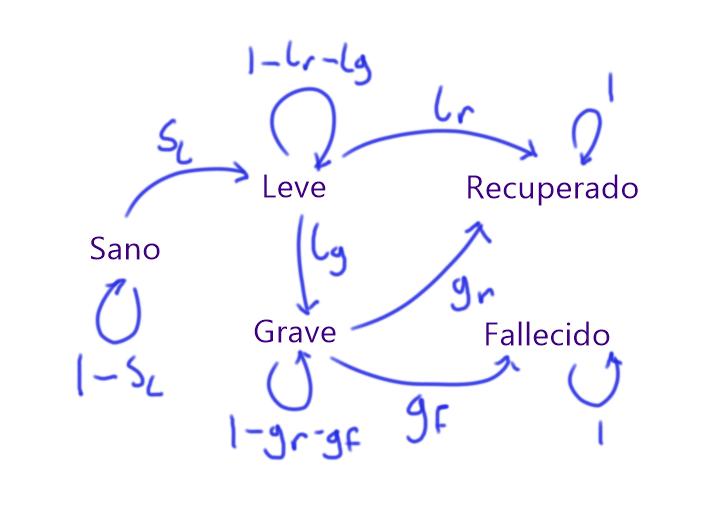 Diagrama de probabilidades de transición entre estados en el modelo de epidemia básico