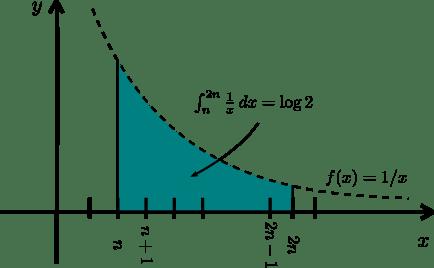 Integral de 1/x en el intervalo de n a 2n.
