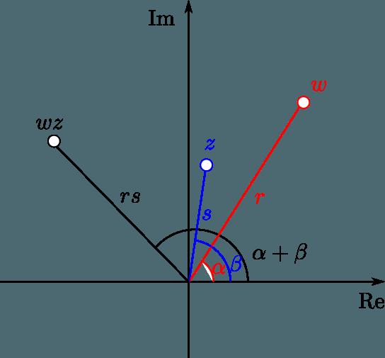 Interpretación geométrica de la multiplicación en los complejos