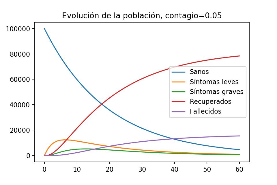 Gráfica de evolución de la población con contagio bajo, bajo las suposiciones de nuestro modelo de epidemia básico