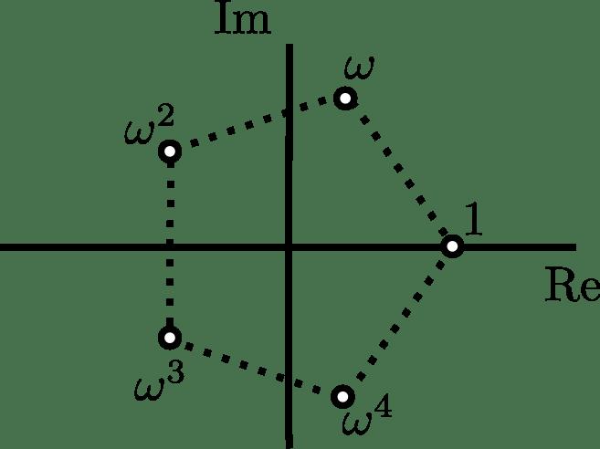 Ejemplo de raíces en los complejos: raíces quintas de la unidad