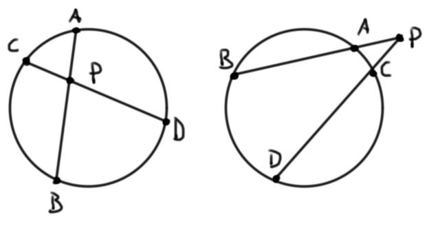 Diagrama para teorema de potencia de un punto