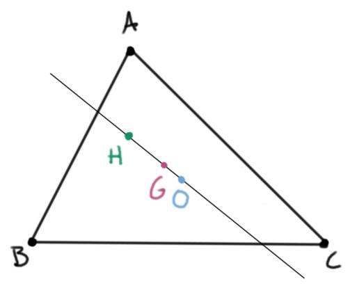 Teorema de la recta de Euler