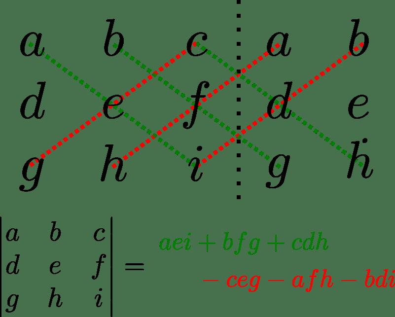 Cálculo de determinantes de matrices de 3x3