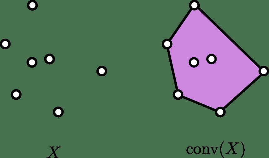 Envolvente convexa de un conjunto de puntos