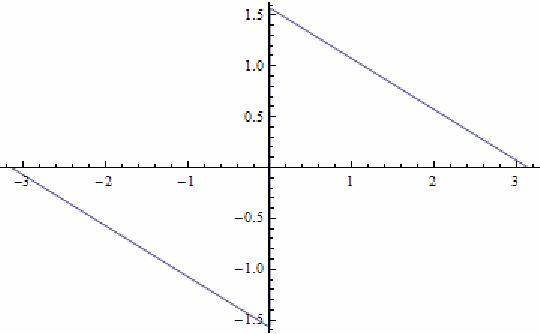 Problemas de bases ortogonales: Aplicando el teorema de Plancherel para una fórmula que involucra a pi.