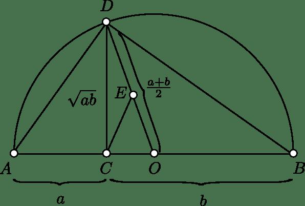 Prueba visual de la desigualdad entre la media aritmética y media geométrica usando desigualdades básicas